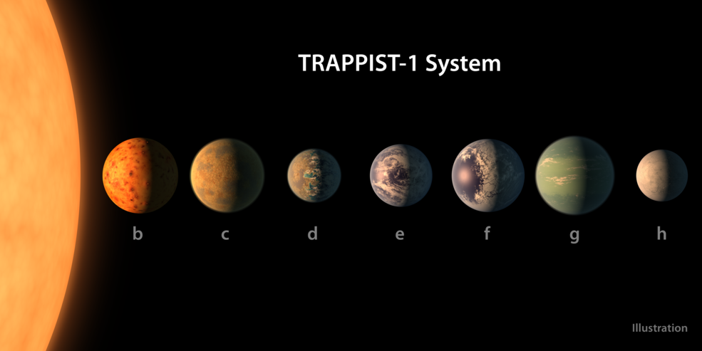 Image of the TRAPPIST - 1 System