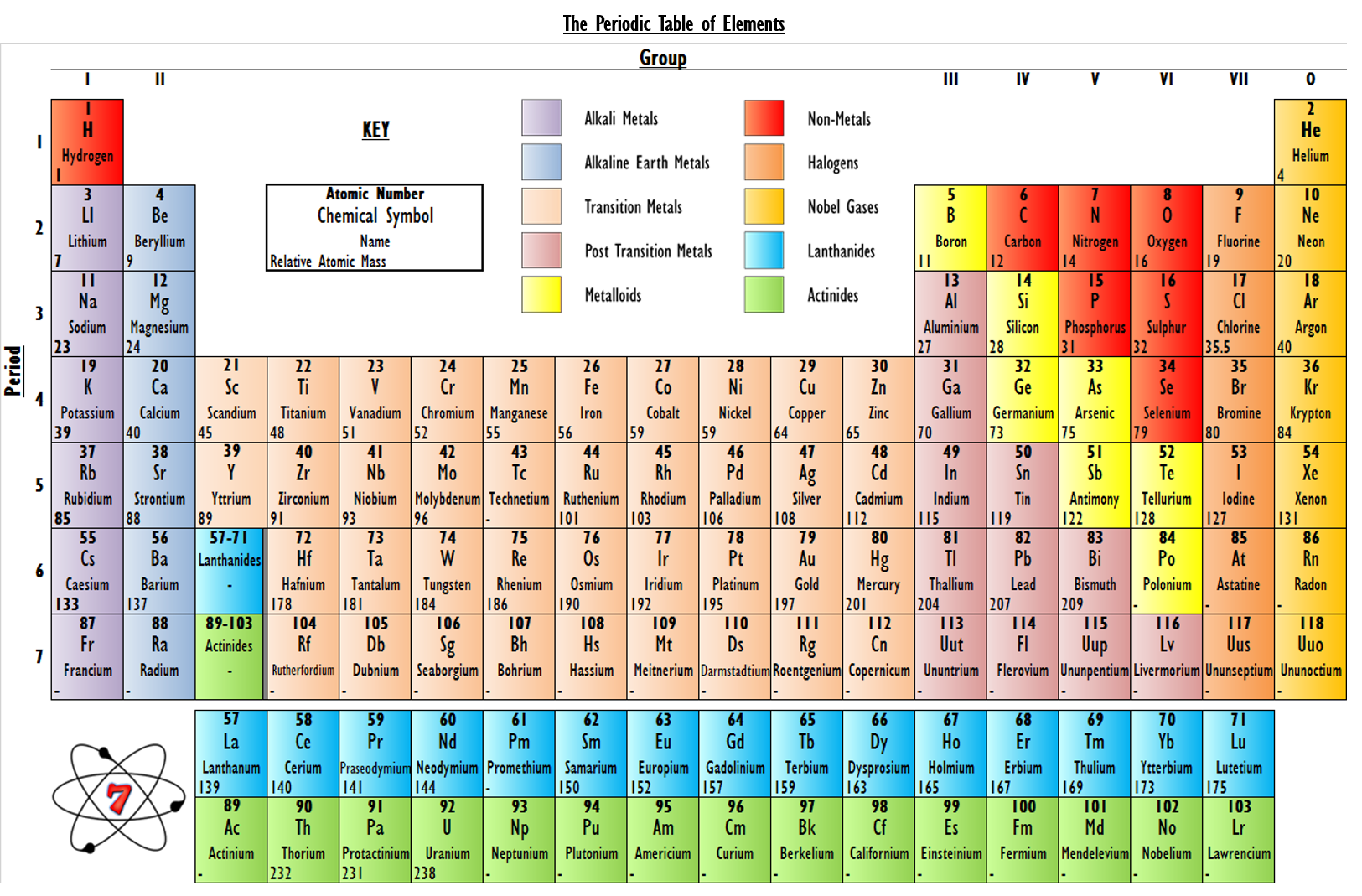 The periodic table of elements make science easy gamestrikefo Image collections