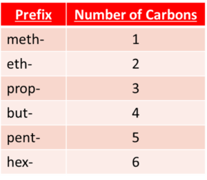Organic molecule prefix
