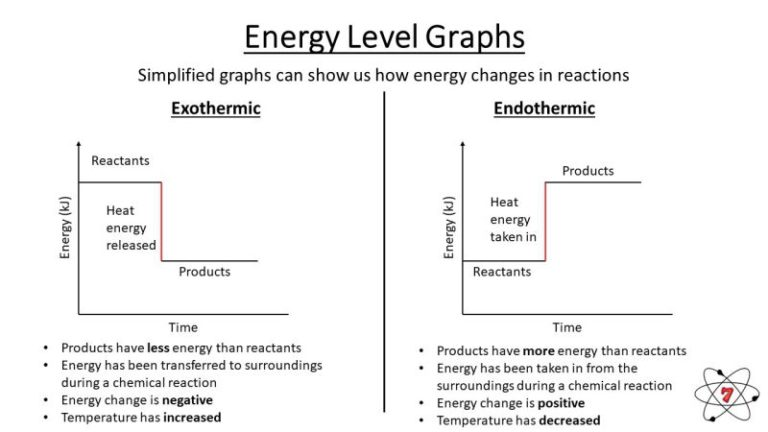 Energy in endothermic and exothermic reactions