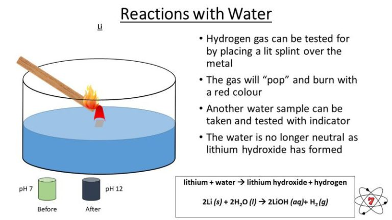 Reation of lithium with water