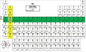 Periods and Groups of the periodic table