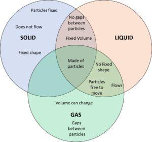 States of matter Venn Diagram